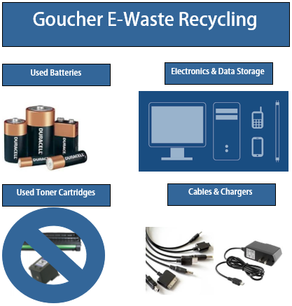 Goucher E-Waste Recycling
