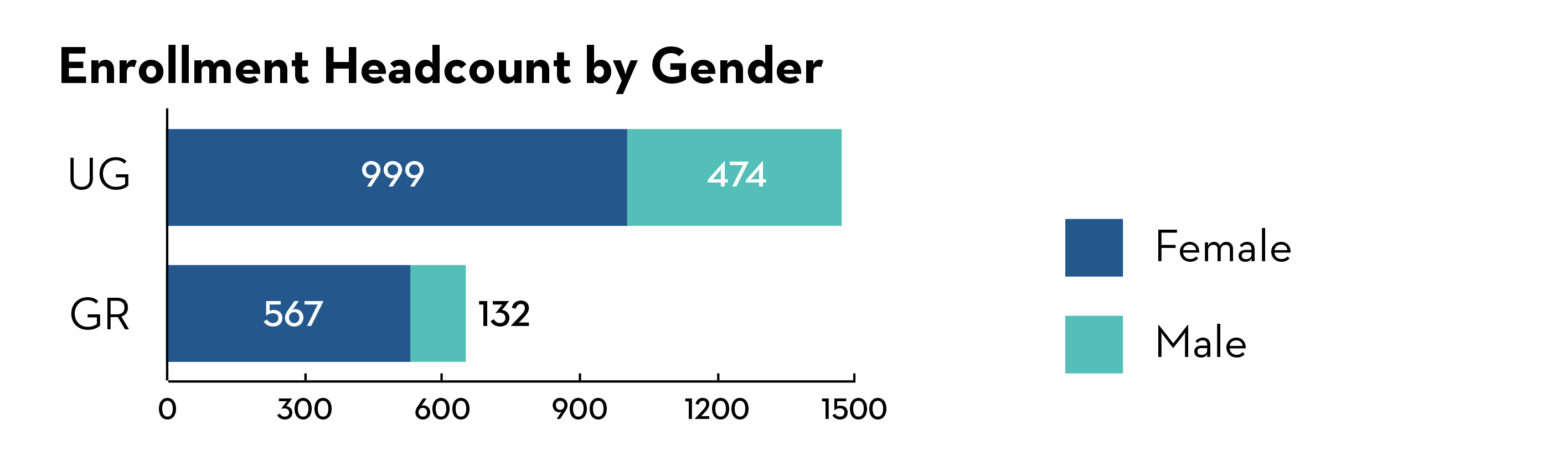 Enrollment Headcount by Gender