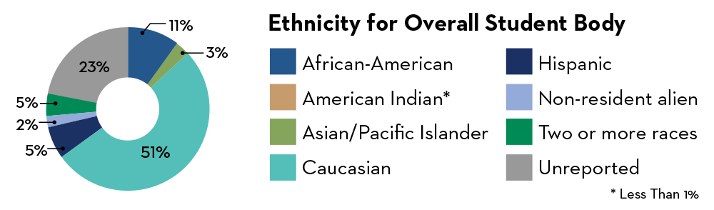 Ethnicity for Overal Student Body