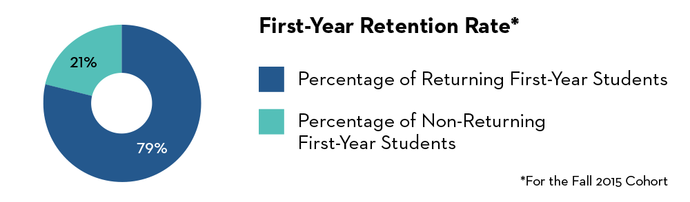 First Year Retention Rate